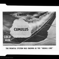 """The Frontal System Was Known as the """"Squall Line"""", material from a basic meteorology course"""